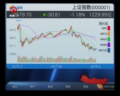 股市三人行 2019-01-22