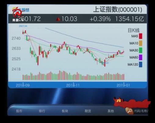 股市三人行 2019-01-25
