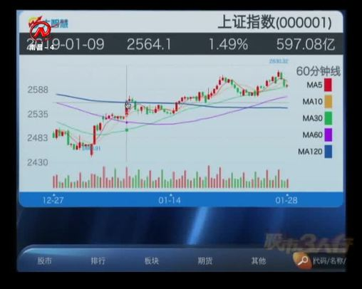 股市三人行 2019-01-28