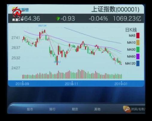 股市三人行 2019-01-03
