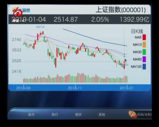 股市三人行 2019-01-08