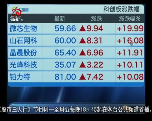 股市三人行 2019-10-23