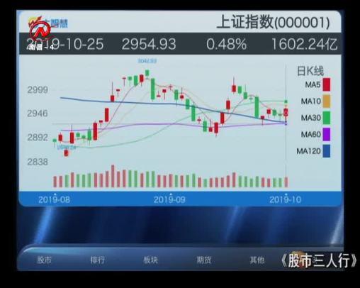 股市三人行 2019-10-25