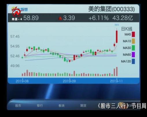 股市三人行 2019-11-01