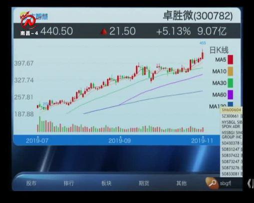 股市三人行 2019-11-13