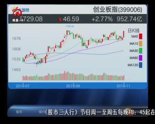 股市三人行 2019-11-19