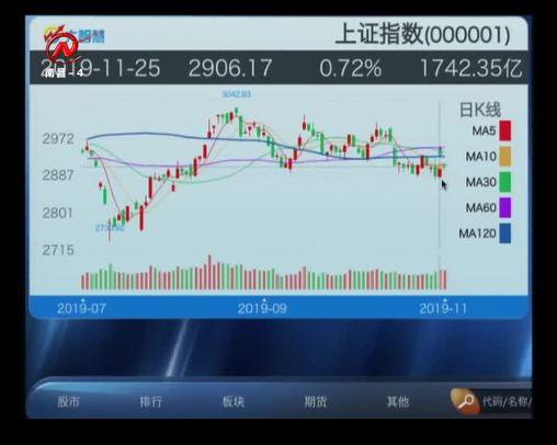 股市三人行 2019-11-26