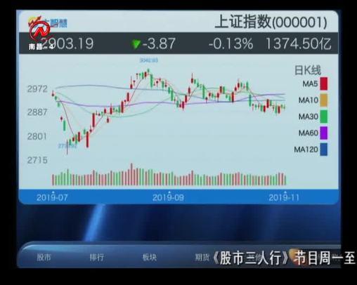 股市三人行 2019-11-27