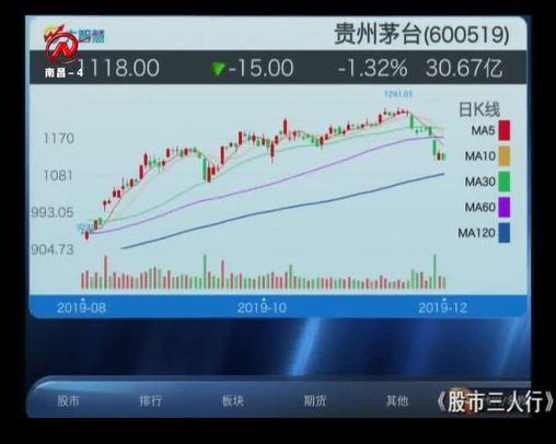 股市三人行 2019-12-03