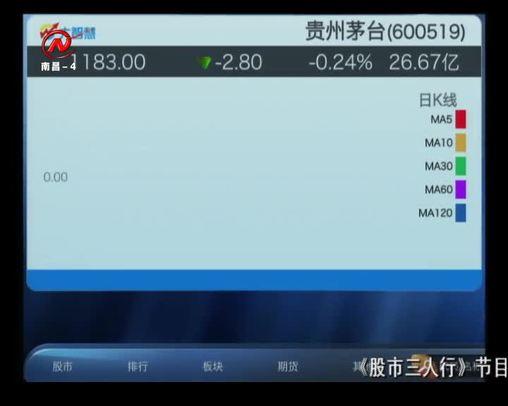 股市三人行 2019-12-31