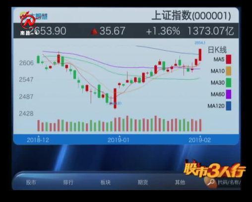 股市三人行 2019-02-11