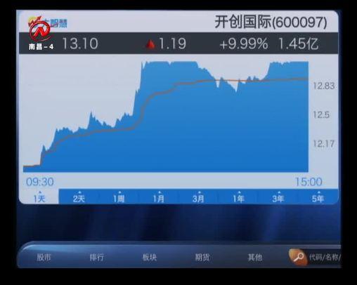 股市三人行 2019-03-15