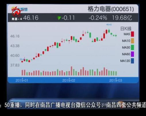 股市三人行 2019-03-22