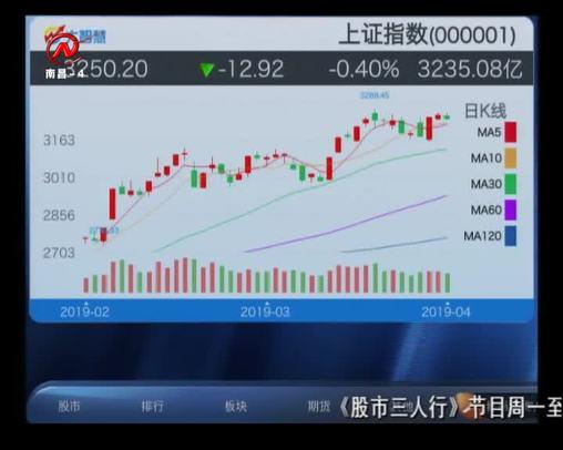 股市三人行 2019-04-18