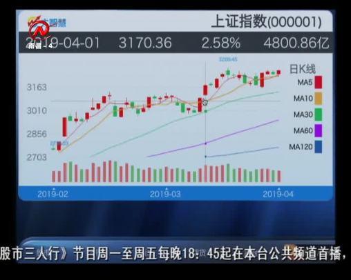 股市三人行 2019-04-19