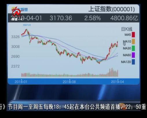 股市三人行 2019-04-02
