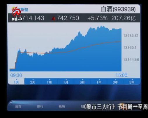 股市三人行 2019-05-15
