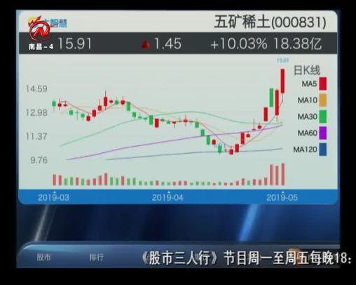 股市三人行 2019-05-21