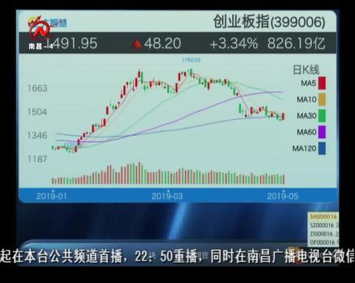 股市三人行 2019-05-27