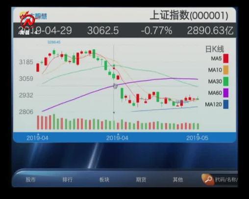 股市三人行 2019-05-31
