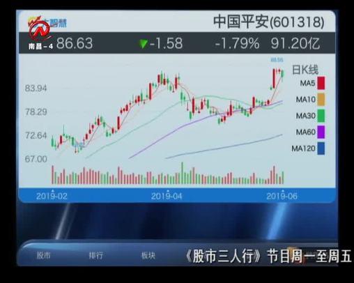 股市三人行 2019-06-25