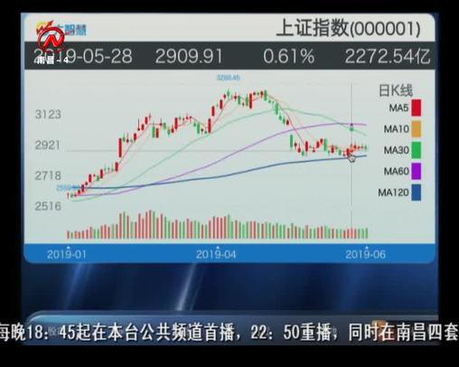 股市三人行 2019-06-03