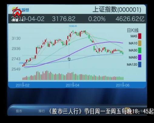 股市三人行 2019-06-06