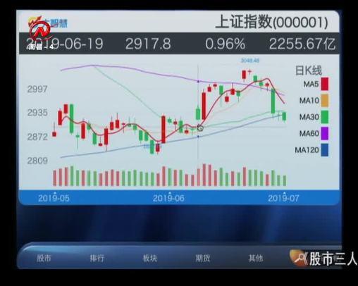 股市三人行 2019-07-10