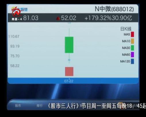 股市三人行 2019-07-22
