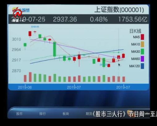 股市三人行 2019-07-26