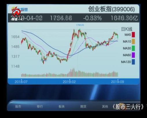 股市三人行 2019-09-26