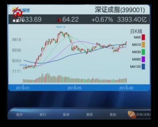 股市三人行 2019-09-03