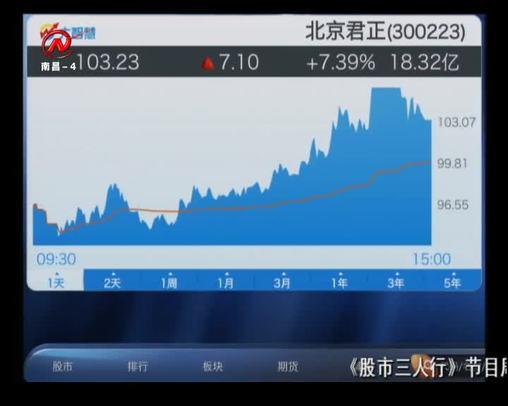 股市三人行 2020-01-21