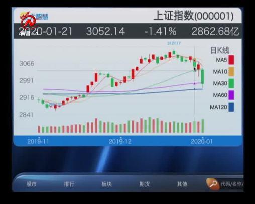 股市三人行 2020-01-23