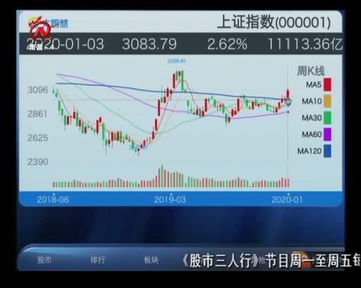 股市三人行 2020-01-03
