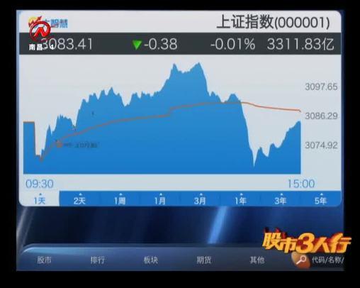 股市三人行 2020-01-06