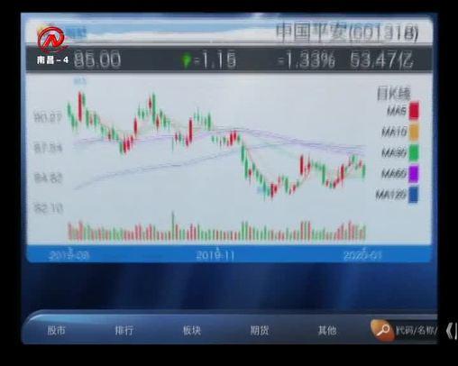 股市三人行 2020-01-08