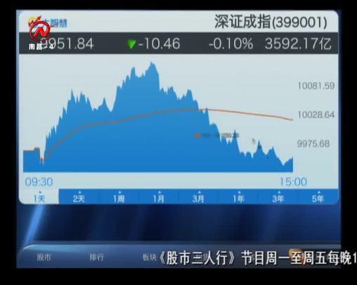 股市三人行 2020-04-01