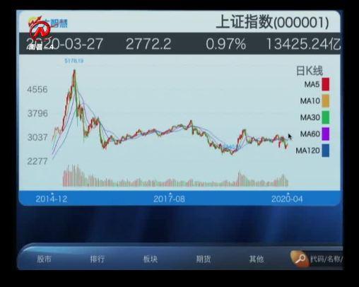 股市三人行 2020-04-13
