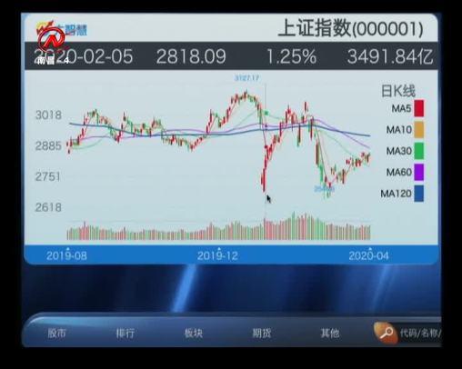 股市三人行 2020-04-23