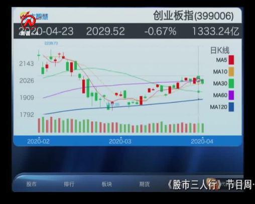 股市三人行 2020-04-24