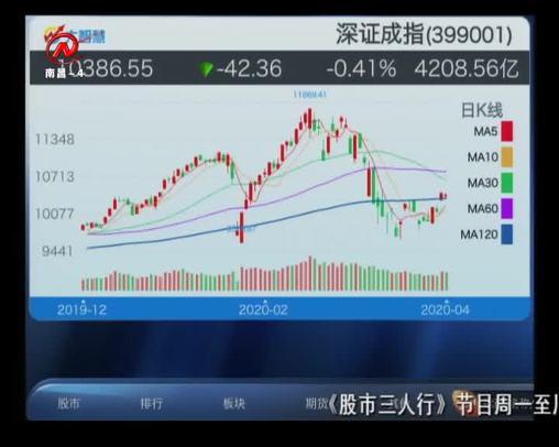 股市三人行 2020-04-08