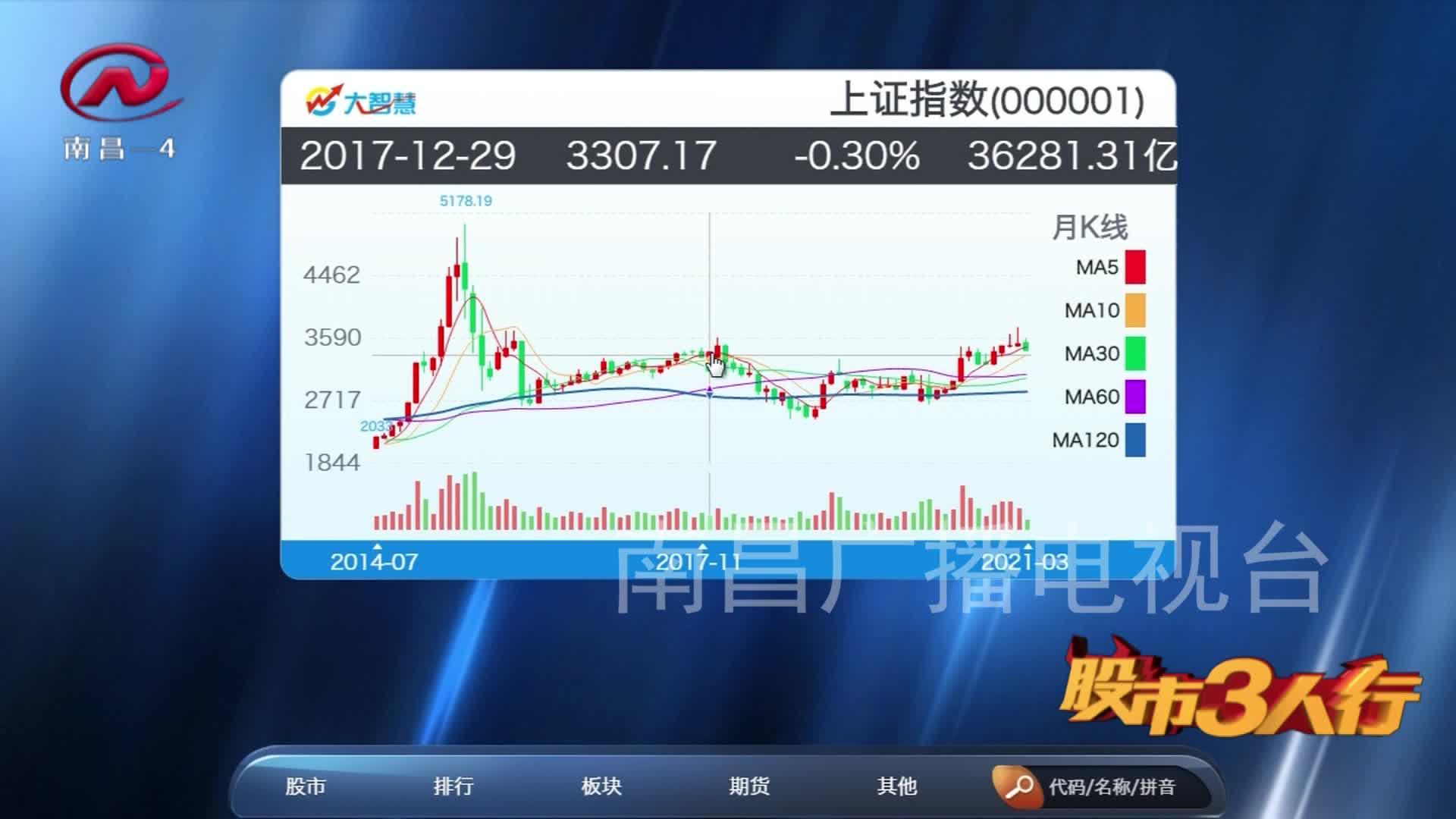 股市三人行 2021-03-08