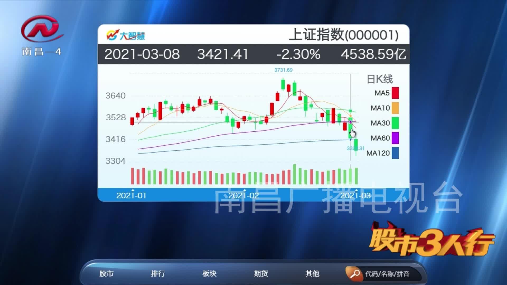 股市三人行 2021-03-09