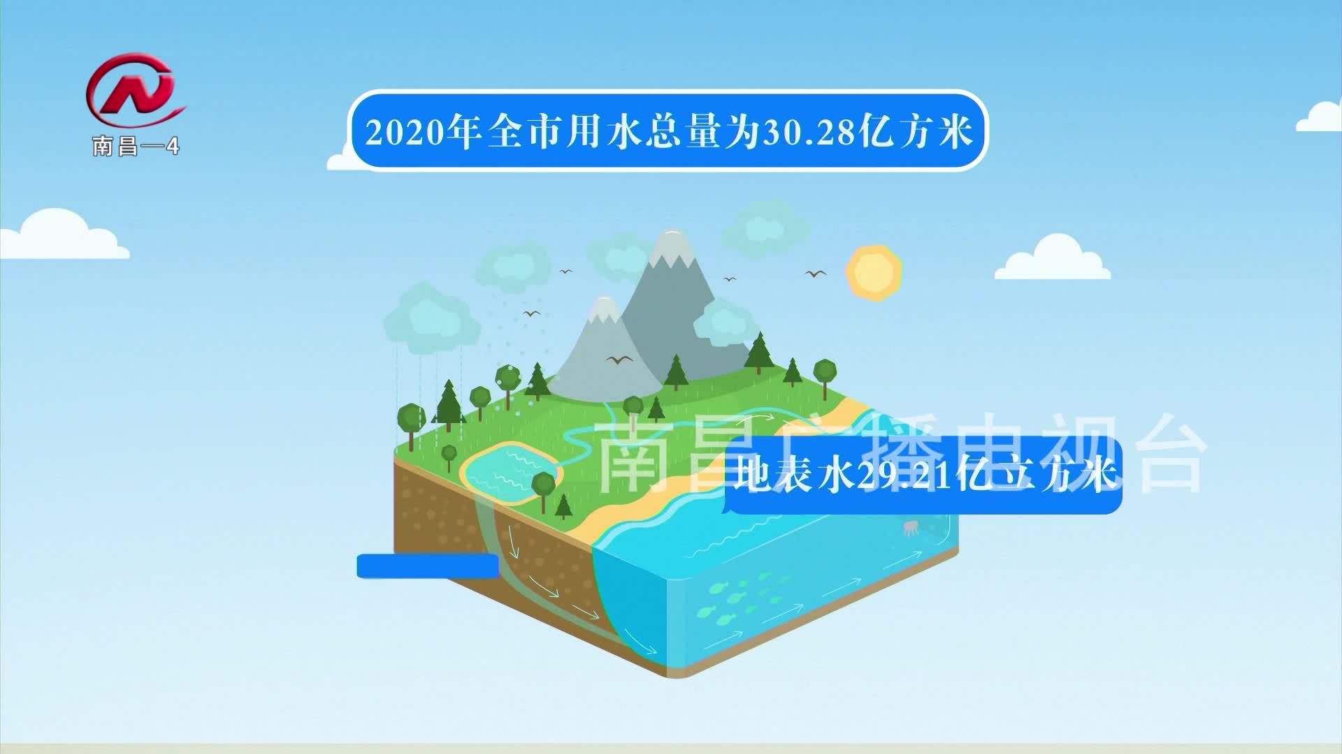 【豫章农视】我市农田灌溉用水量近17亿立方米