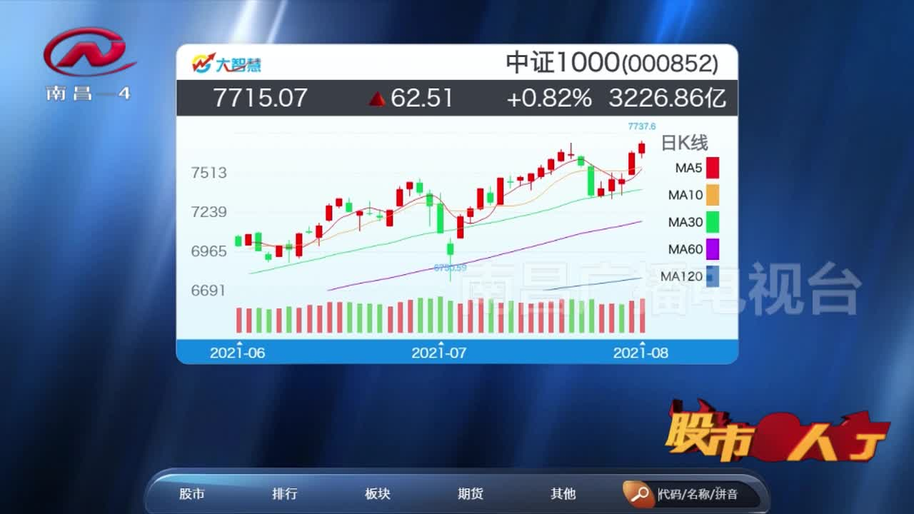 股市三人行 2021-08-24