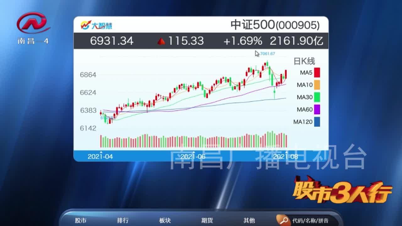 股市三人行 2021-08-04